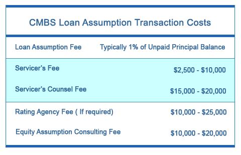 Assumption Costs