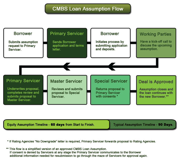Equity Defeasance Consulting Cmbs Loan Assumptions Assumption